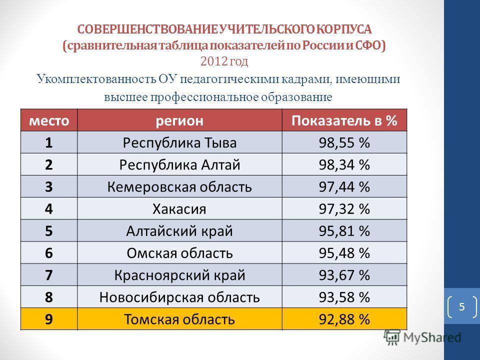 СОВЕРШЕНСТВОВАНИЕ УЧИТЕЛЬСКОГО КОРПУСА (сравнительная таблица показателей по России и СФО) 2012 год Укомплектованность ОУ педагогическими кадрами, имеющими высшее профессиональное образование место регион Показатель в % 1Республика Тыва 98,55 % 2Респ