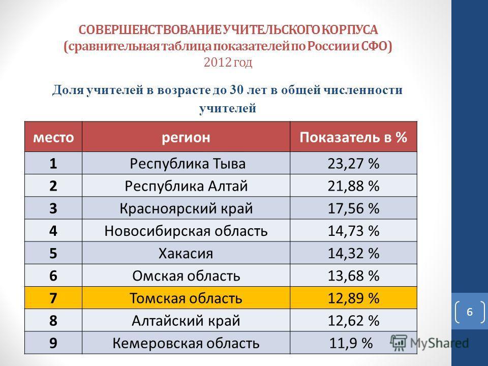 СОВЕРШЕНСТВОВАНИЕ УЧИТЕЛЬСКОГО КОРПУСА (сравнительная таблица показателей по России и СФО) 2012 год Доля учителей в возрасте до 30 лет в общей численности учителей место регион Показатель в % 1 Республика Тыва 23,27 % 2Республика Алтай 21,88 % 3Красн