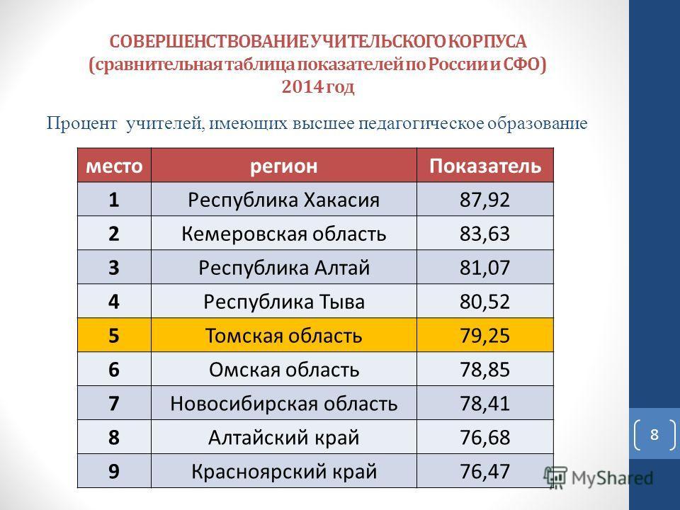 СОВЕРШЕНСТВОВАНИЕ УЧИТЕЛЬСКОГО КОРПУСА (сравнительная таблица показателей по России и СФО) 2014 год Процент учителей, имеющих высшее педагогическое образование место регион Показатель 1Республика Хакасия 87,92 2Кемеровская область 83,63 3Республика А