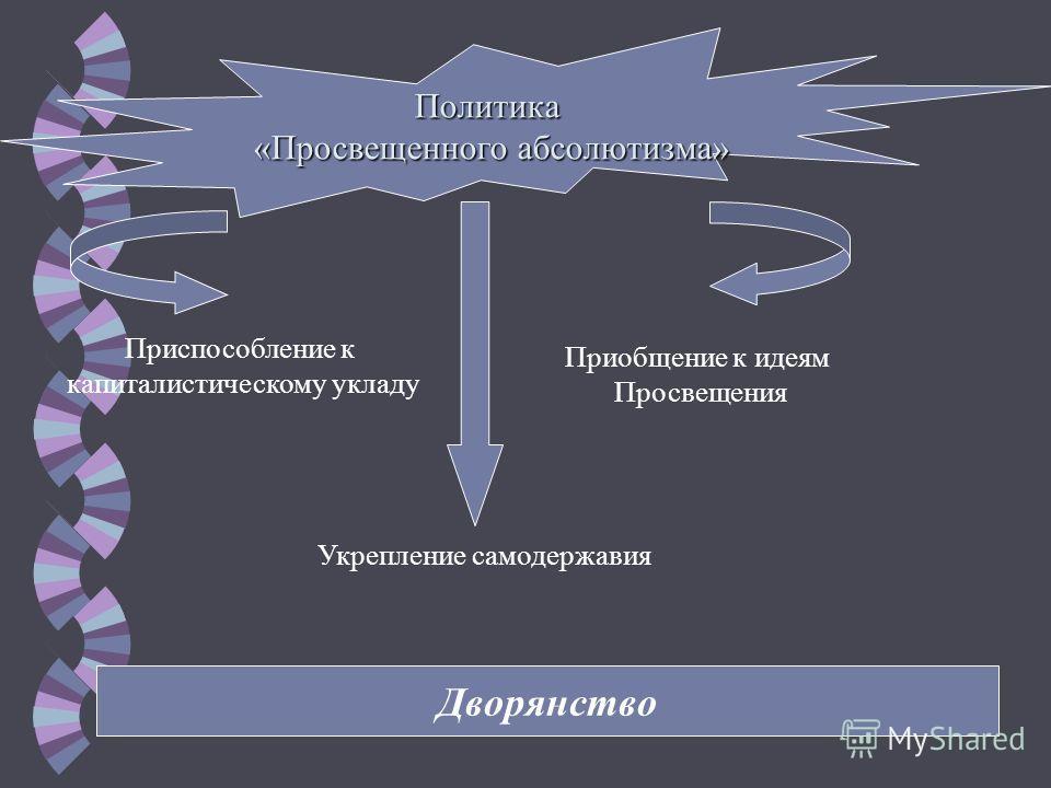 Политика «Просвещенного абсолютизма» «Просвещенного абсолютизма» Приспособление к капиталистическому укладу Укрепление самодержавия Приобщение к идеям Просвещения Дворянство