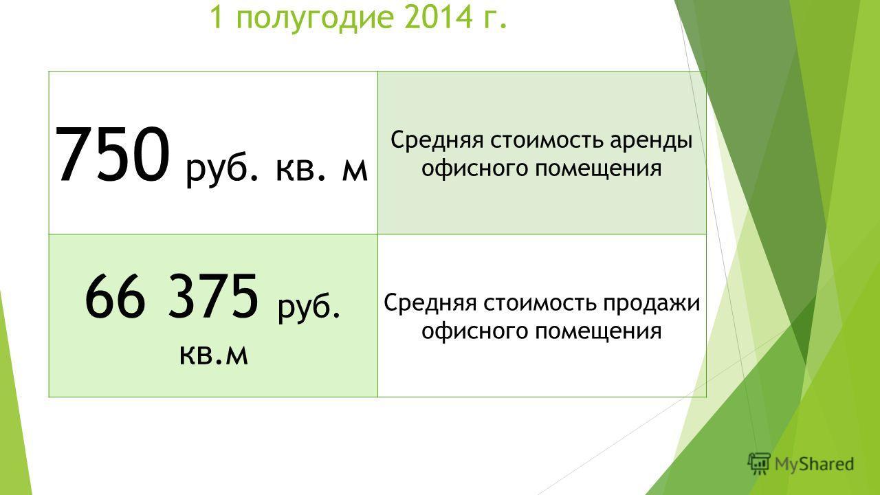 1 полугодие 2014 г. 750 руб. кв. м Средняя стоимость аренды офисного помещения 66 375 руб. кв.м Средняя стоимость продажи офисного помещения