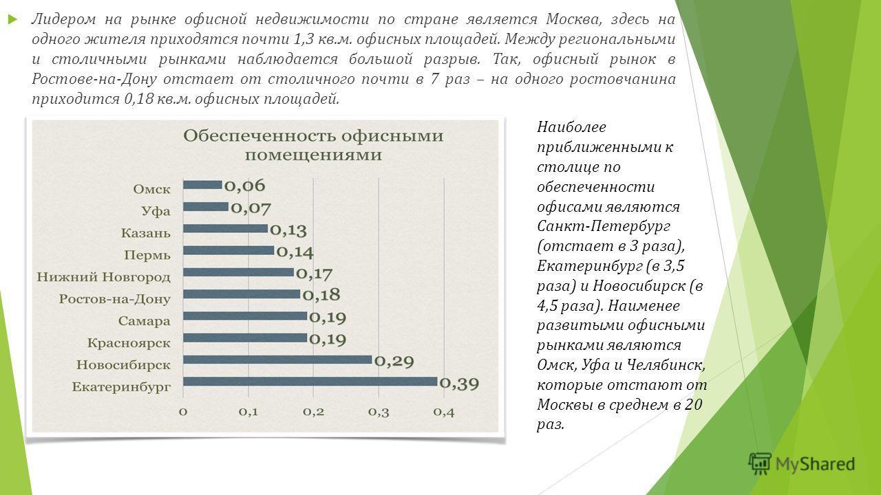 Лидером на рынке офисной недвижимости по стране является Москва, здесь на одного жителя приходятся почти 1,3 кв.м. офисных площадей. Между региональными и столичными рынками наблюдается большой разрыв. Так, офисный рынок в Ростове-на-Дону отстает от