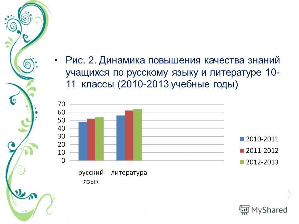 Рис. 2. Динамика повышения качества знаний учащихся по русскому языку и литературе 10- 11 классы (2010-2013 учебные годы)