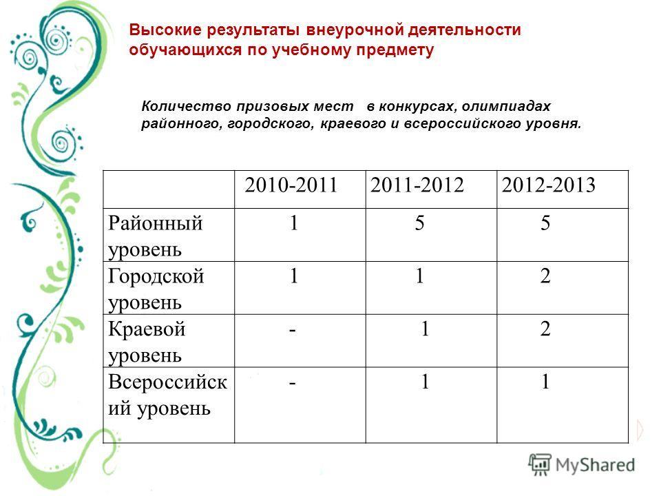 Высокие результаты внеурочной деятельности обучающихся по учебному предмету 2010-20112011-20122012-2013 Районный уровень 1 5 5 Городской уровень 1 1 2 Краевой уровень - 1 2 Всероссийск ий уровень - 1 1 Количество призовых мест в конкурсах, олимпиадах