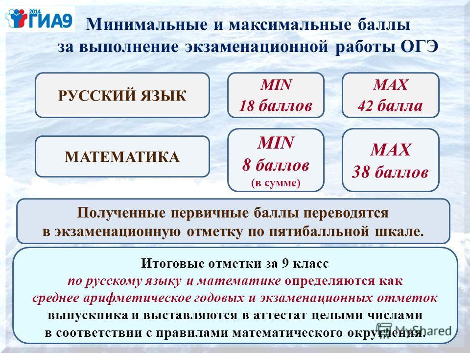 Минимальные и максимальные баллы за выполнение экзаменационной работы ОГЭ РУССКИЙ ЯЗЫК МАТЕМАТИКА MIN 18 баллов MIN 8 баллов (в сумме) MAX 42 балла MAX 38 баллов Полученные первичные баллы переводятся в экзаменационную отметку по пятибалльной шкале.