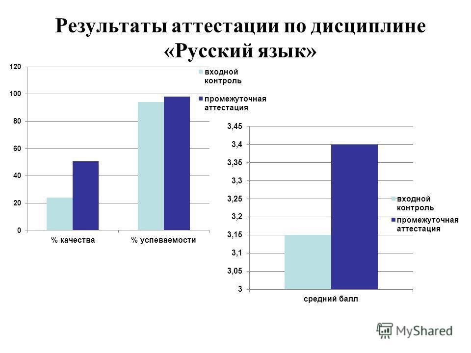 Результаты аттестации по дисциплине «Русский язык»