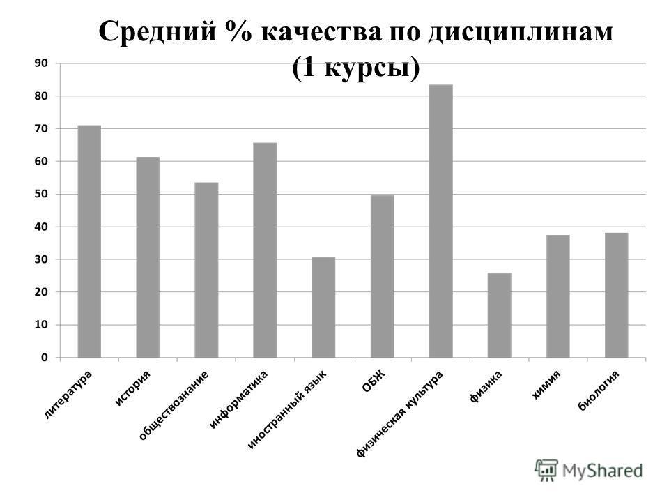 Средний % качества по дисциплинам (1 курсы)