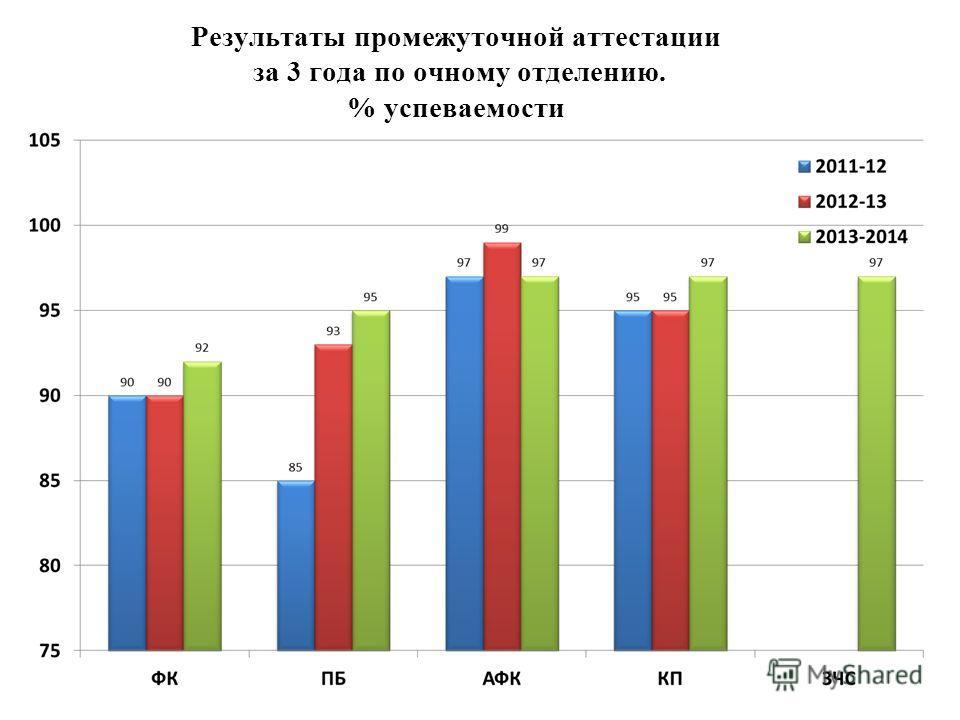 Результаты промежуточной аттестации за 3 года по очному отделению. % успеваемости