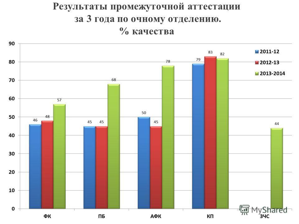Результаты промежуточной аттестации за 3 года по очному отделению. % качества