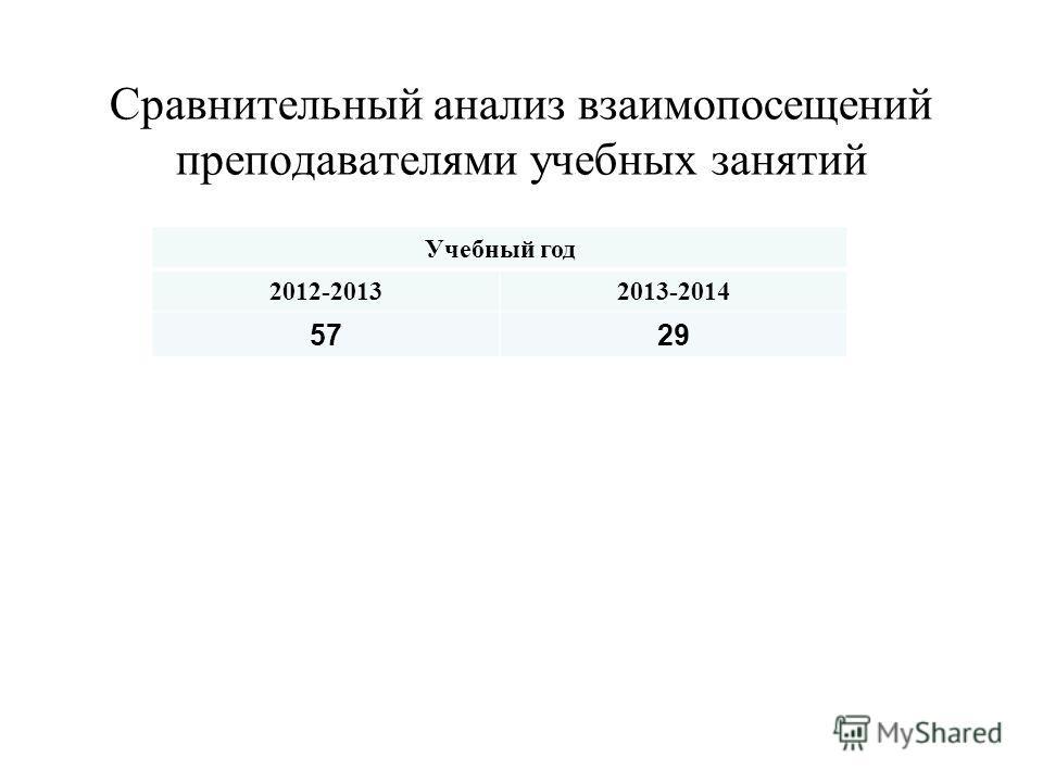 Сравнительный анализ взаимопосещений преподавателями учебных занятий Учебный год 2012-20132013-2014 5729
