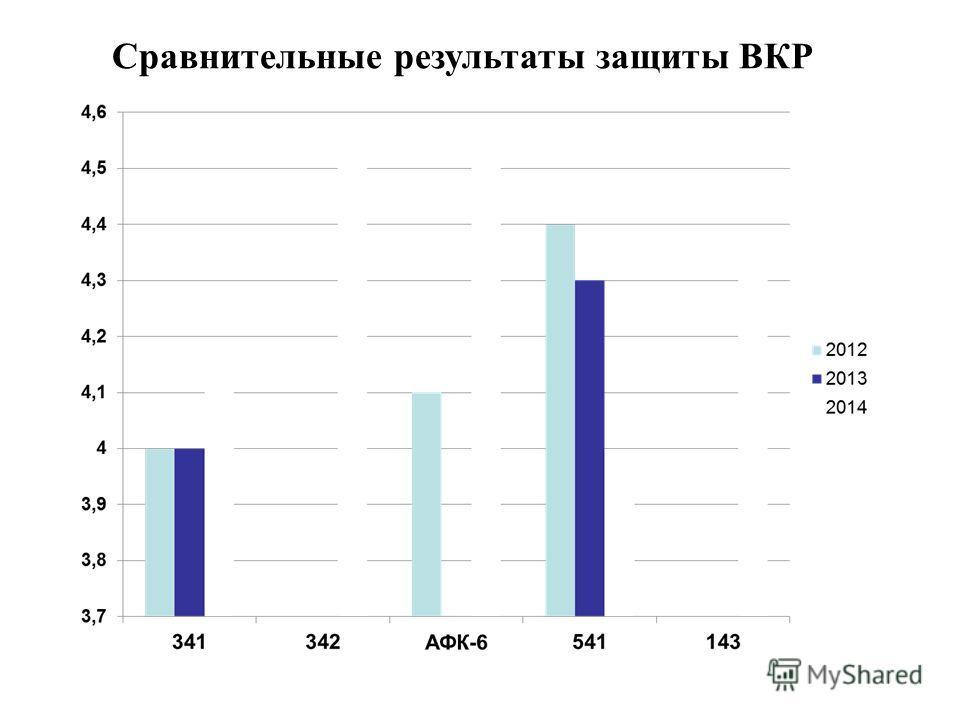 Сравнительные результаты защиты ВКР