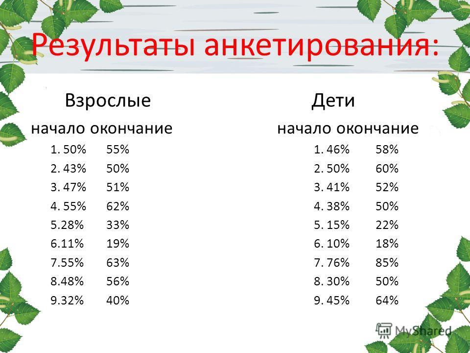 Результаты анкетирования: Взрослые Дети начало окончание начало окончание 1. 50% 55% 1. 46% 58% 2. 43% 50% 2. 50% 60% 3. 47% 51% 3. 41% 52% 4. 55% 62% 4. 38% 50% 5.28% 33% 5. 15% 22% 6.11% 19% 6. 10% 18% 7.55% 63% 7. 76% 85% 8.48% 56% 8. 30% 50% 9.32