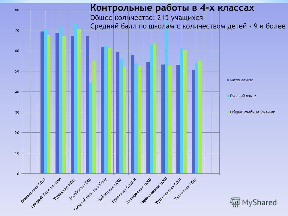 Контрольные работы в 4-х классах Общее количество: 215 учащихся Средний балл по школам с количеством детей - 9 и более