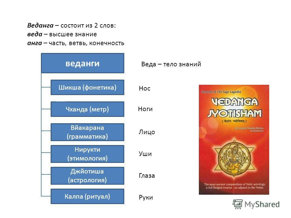 Ведманга – состоит из 2 слов: веда – высшее знание манга – часть, ветвь, конечность Джйотиша (астрология) Нирукти (этимология) Вйакарана (грамматика) Чханда (метр) Шикша (фонетика) веданги Калпа (ритуал) Нос Глаза Ноги Лицо Уши Руки Веда – тело знани