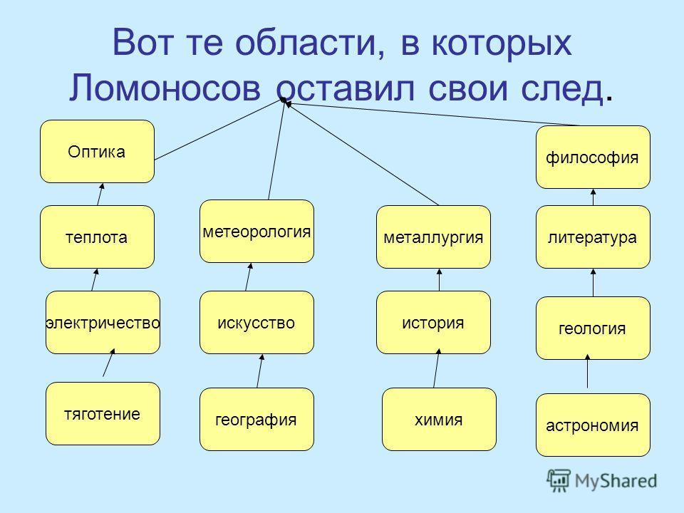 Вот те области, в которых Ломоносов оставил свои след. Оптика метеорология тяготение философия теплота химия электричество астрономия металлургия география история искусство геология литература