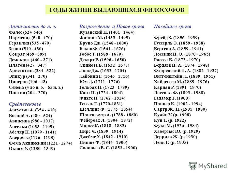 Античность до н. э. Фалес (624-546) Парменид (540 - 470) Гераклид (535 - 470) Зенон (510 - 430) Сократ (469 - 399) Демокрит (460 - 371) Платон (427 - 347) Аристотель (384 - 322) Эпикур (341 - 270) Цицерон (106 - 43) Сенека (4 до н. э. - 65 н. э.) Пло