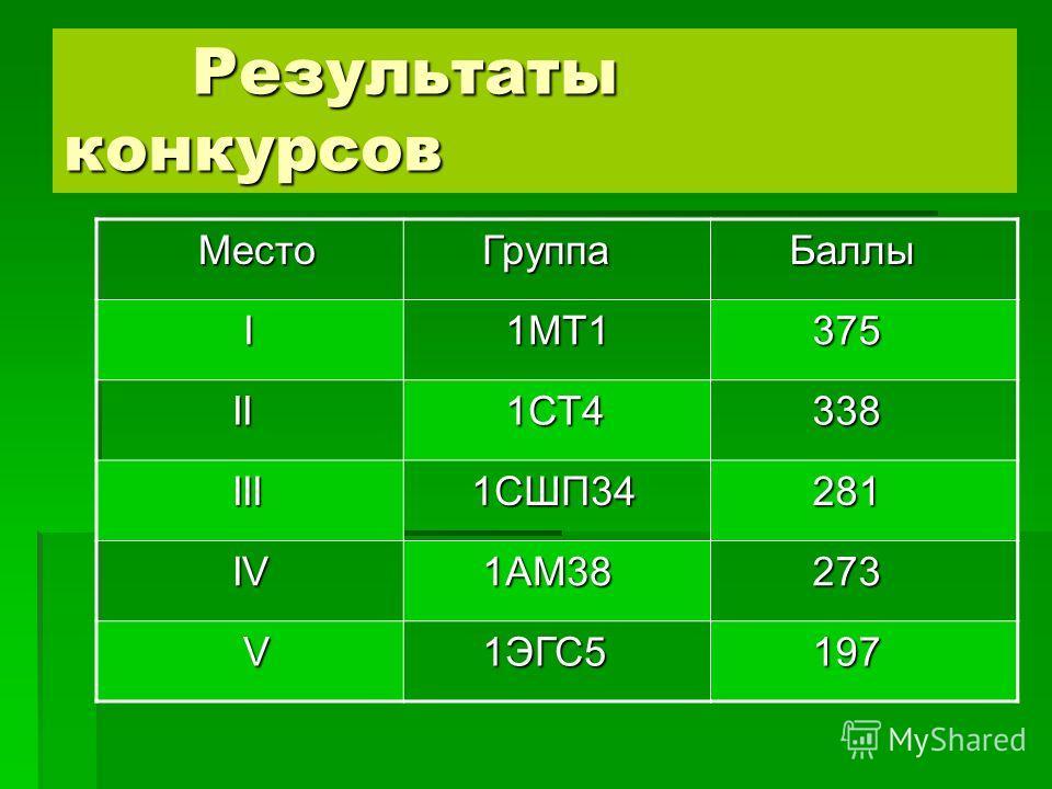 Результаты конкурсов Результаты конкурсов Место Место Группа Группа Баллы Баллы I 1МТ1 1МТ1 375 375 II II 1СТ4 1СТ4 338 338 III III 1СШП34 1СШП34 281 281 IV IV 1АМ38 1АМ38 273 273 V 1ЭГС5 1ЭГС5 197 197
