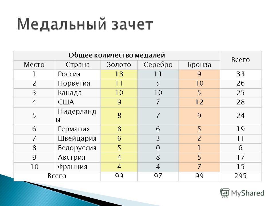 Церемония закрытия зимних XXII Олимпийских Игр состоялась 23 февраля 2014 года на Олимпийском стадионе «Фишт» в Сочи, началась в 20:14 по московскому времени и продолжалась в течение 2,5 часов. Основной темой была русская культура глазами европейца Ц