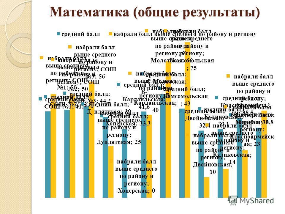 Математика (общие результаты)