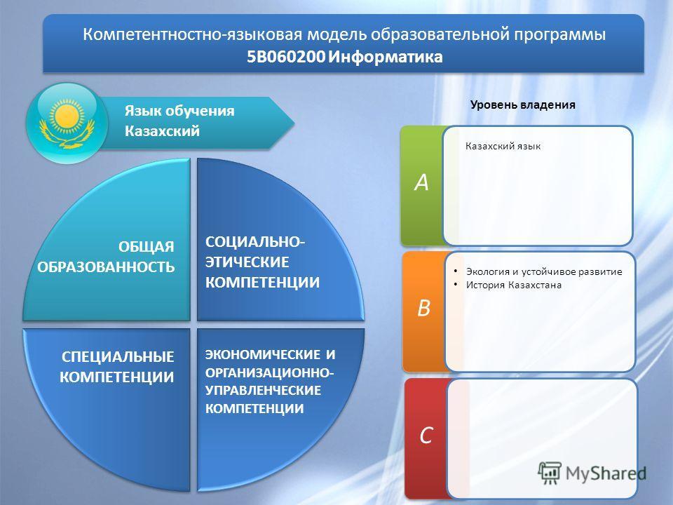 Компетентностно-языковая модель образовательной программы 5В060200 Информатика ОБЩАЯ ОБРАЗОВАННОСТЬ СОЦИАЛЬНО- ЭТИЧЕСКИЕ КОМПЕТЕНЦИИ ЭКОНОМИЧЕСКИЕ И ОРГАНИЗАЦИОННО- УПРАВЛЕНЧЕСКИЕ КОМПЕТЕНЦИИ СПЕЦИАЛЬНЫЕ КОМПЕТЕНЦИИ C Язык обучения Казахский А Казахс