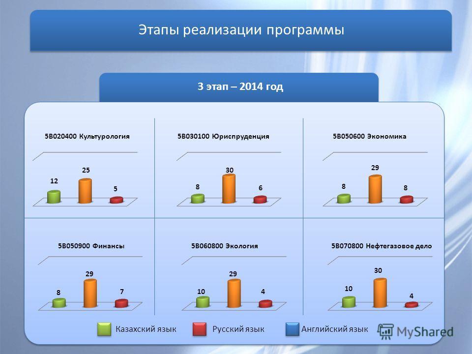 3 этап – 2014 год Этапы реализации программы Казахский язык Русский язык Английский язык 5B020400 Культурология 12 25 5 5B030100 Юриспруденция 8 30 6 5B050600 Экономика 8 29 8 5B050900 Финансы 8 29 7 5B060800 Экология 10 29 4 5B070800 Нефтегазовое де