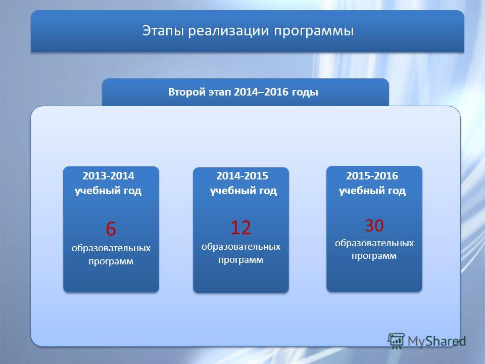 Второй этап 2014–2016 годы 6 образовательных программ 2013-2014 учебный год 30 образовательных программ 2015-2016 учебный год 12 образовательных программ 2014-2015 учебный год Этапы реализации программы