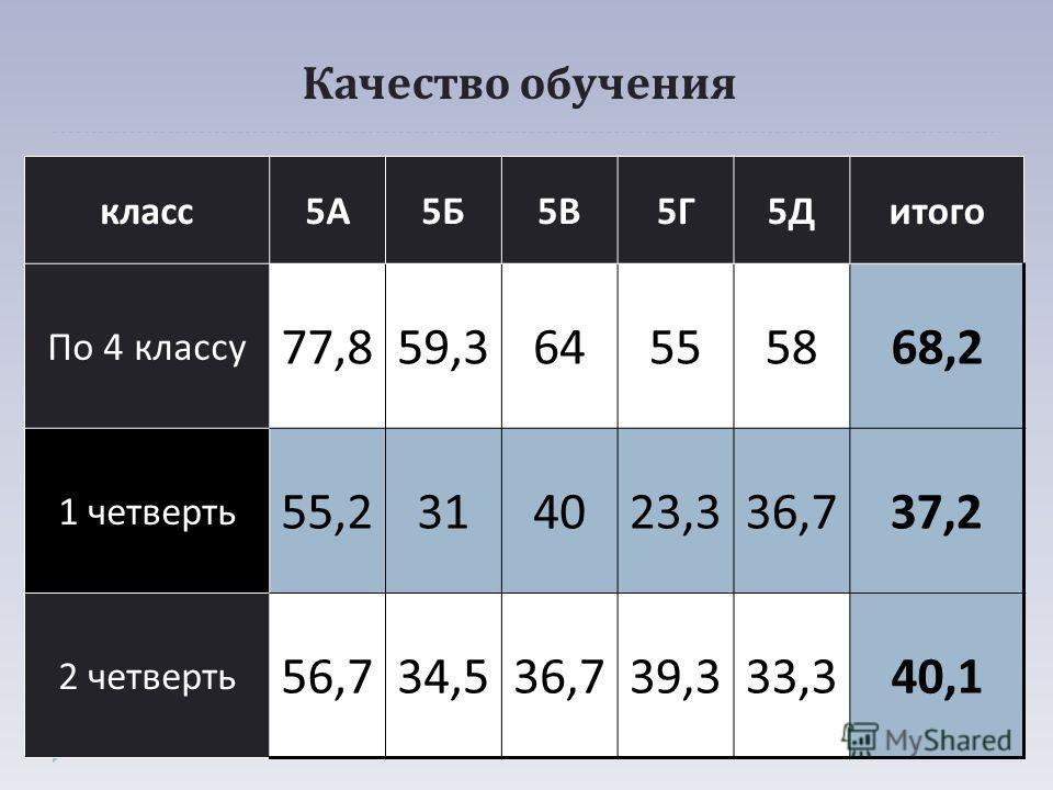 Качество обучения класс 5А5А 5Б5Б 5В5В 5Г5Г 5Д5Дитого По 4 классу 77,859,364555868,2 1 четверть 55,2314023,336,737,2 2 четверть 56,734,536,739,333,340,1