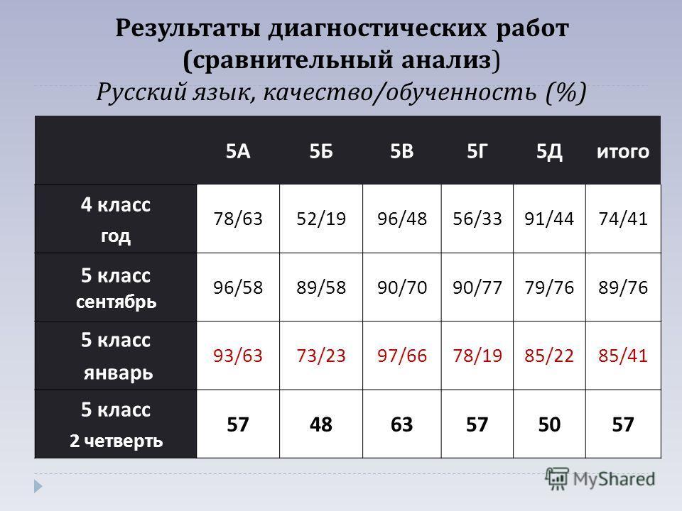 Результаты диагностических работ ( сравнительный анализ ) Русский язык, качество / обученность (%) 5А5А 5Б5Б 5В5В 5Г5Г 5Д5Дитого 4 класс год 78/6352/1996/4856/3391/4474/41 5 класс сентябрь 96/5889/5890/7090/7779/7689/76 5 класс январь 93/6373/2397/66