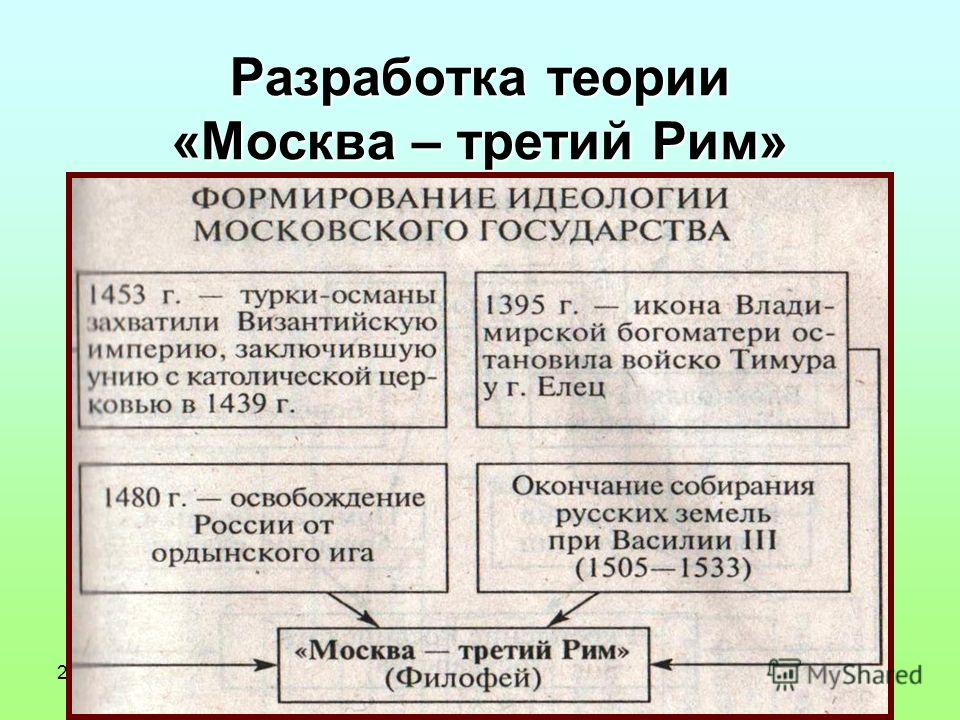 22.01.11 12:53 Разработка теории «Москва – третий Рим»