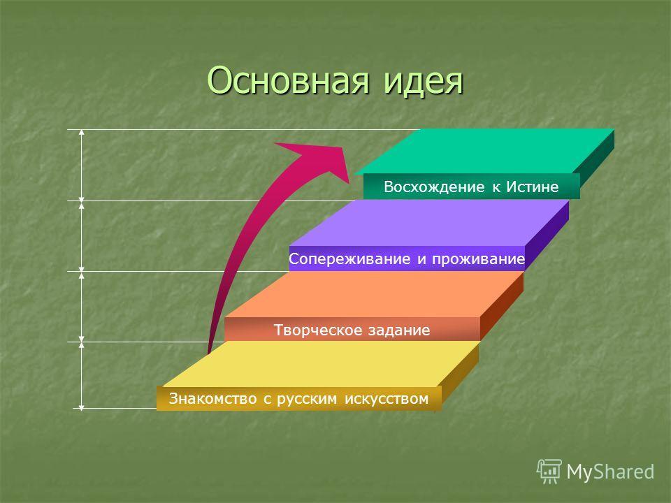 Основная идея Восхождение к Истине Сопереживание и проживание Творческое задание Знакомство с русским искусством