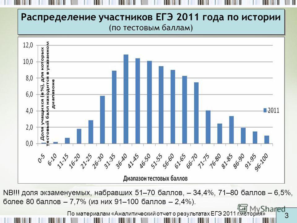 Распределение участников ЕГЭ 2011 года по истории (по тестовым баллам) NB!!! доля экзаменуемых, набравших 51–70 баллов, – 34,4%, 71–80 баллов – 6,5%, более 80 баллов – 7,7% (из них 91–100 баллов – 2,4%). По материалам «Аналитический отчет о результат