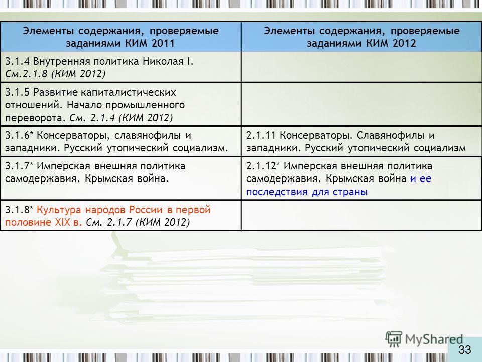 Элементы содержания, проверяемые заданиями КИМ 2011 Элементы содержания, проверяемые заданиями КИМ 2012 3.1.4 Внутренняя политика Николая I. См.2.1.8 (КИМ 2012) 3.1.5 Развитие капиталистических отношений. Начало промышленного переворота. См. 2.1.4 (К