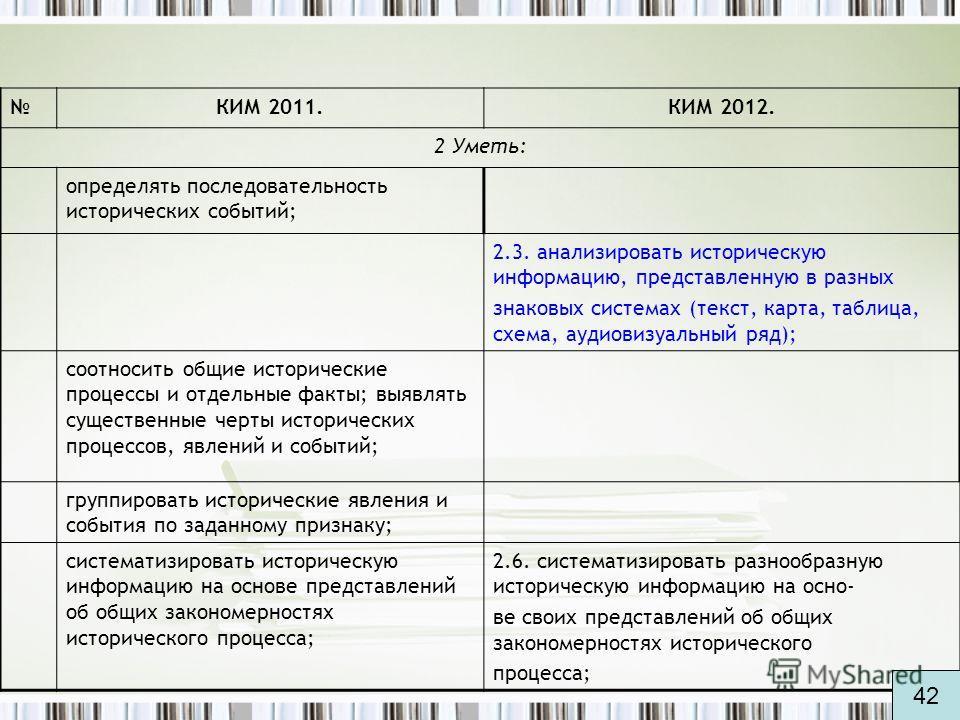 КИМ 2011. КИМ 2012. 2 Уметь: определять последовательность исторических событий; 2.3. анализировать историческую информацию, представленную в разных знаковых системах (текст, карта, таблица, схема, аудиовизуальный ряд); соотносить общие исторические