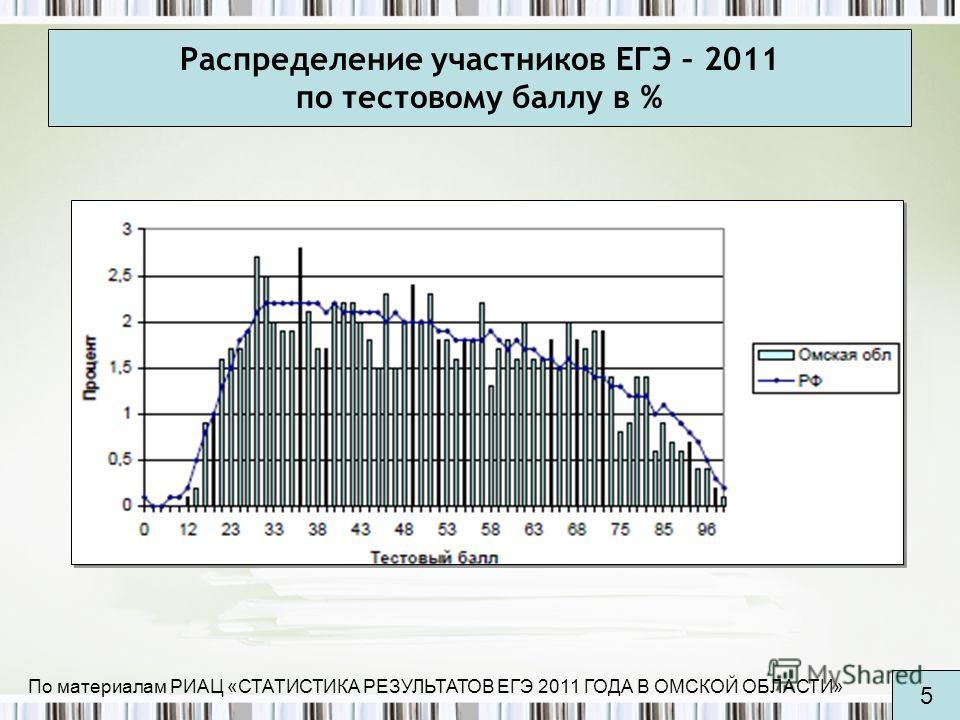 Распределение участников ЕГЭ – 2011 по тестовому баллу в % По материалам РИАЦ «СТАТИСТИКА РЕЗУЛЬТАТОВ ЕГЭ 2011 ГОДА В ОМСКОЙ ОБЛАСТИ» 5