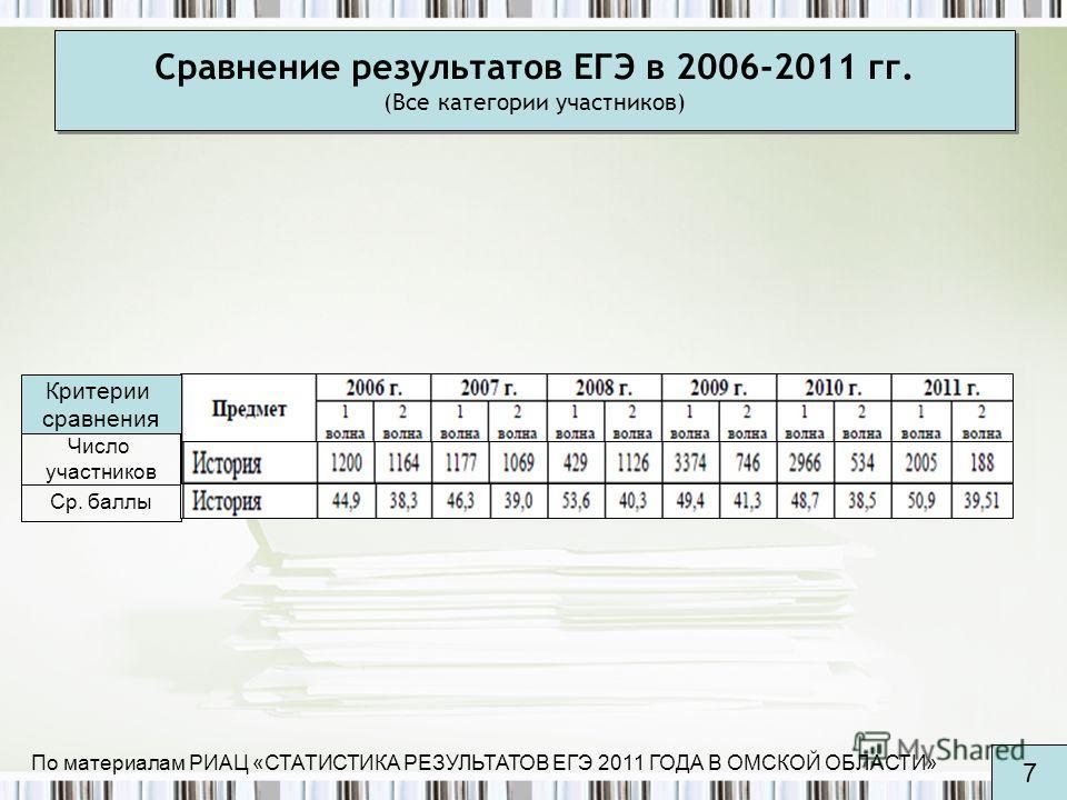 Сравнение результатов ЕГЭ в 2006-2011 гг. (Все категории участников) Число участников Ср. баллы По материалам РИАЦ «СТАТИСТИКА РЕЗУЛЬТАТОВ ЕГЭ 2011 ГОДА В ОМСКОЙ ОБЛАСТИ» 7 Критерии сравнения