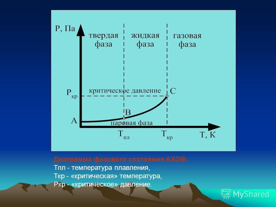 Диаграмма фазового состояния АХОВ: Тпл - температура плавления, Ткр - «критическая» температура, Ркр - «критическое» давление.