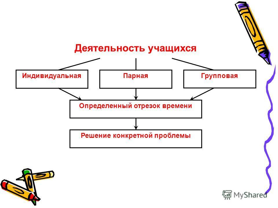 Деятельность учащихся Индивидуальная ПарнаяГрупповая Определенный отрезок времени Решение конкретной проблемы