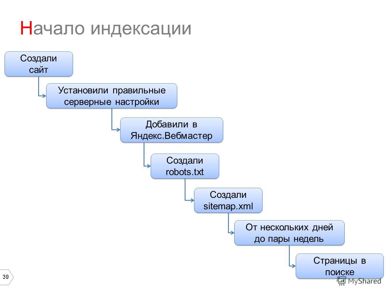 39 Начало индексации Создали сайт Создали robots.txt Создали sitemap.xml Установили правильные серверные настройки Добавили в Яндекс.Вебмастер От нескольких дней до пары недель Страницы в поиске