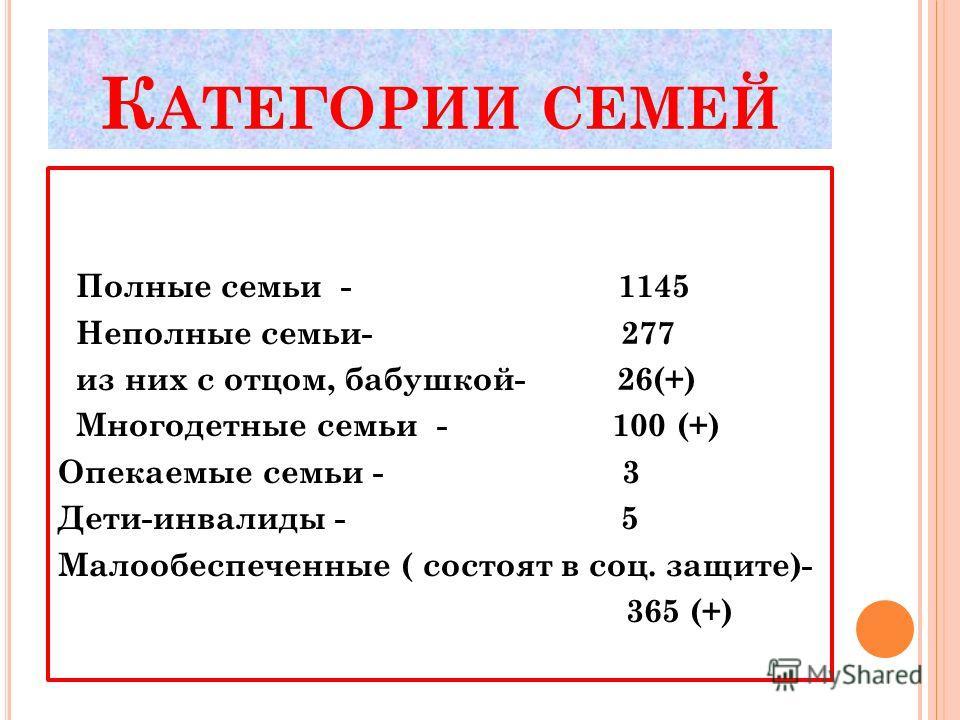 К АТЕГОРИИ СЕМЕЙ Полные семьи - 1145 Неполные семьи- 277 из них с отцом, бабушкой- 26(+) Многодетные семьи - 100 (+) Опекаемые семьи - 3 Дети-инвалиды - 5 Малообеспеченные ( состоят в соц. защите)- 365 (+)