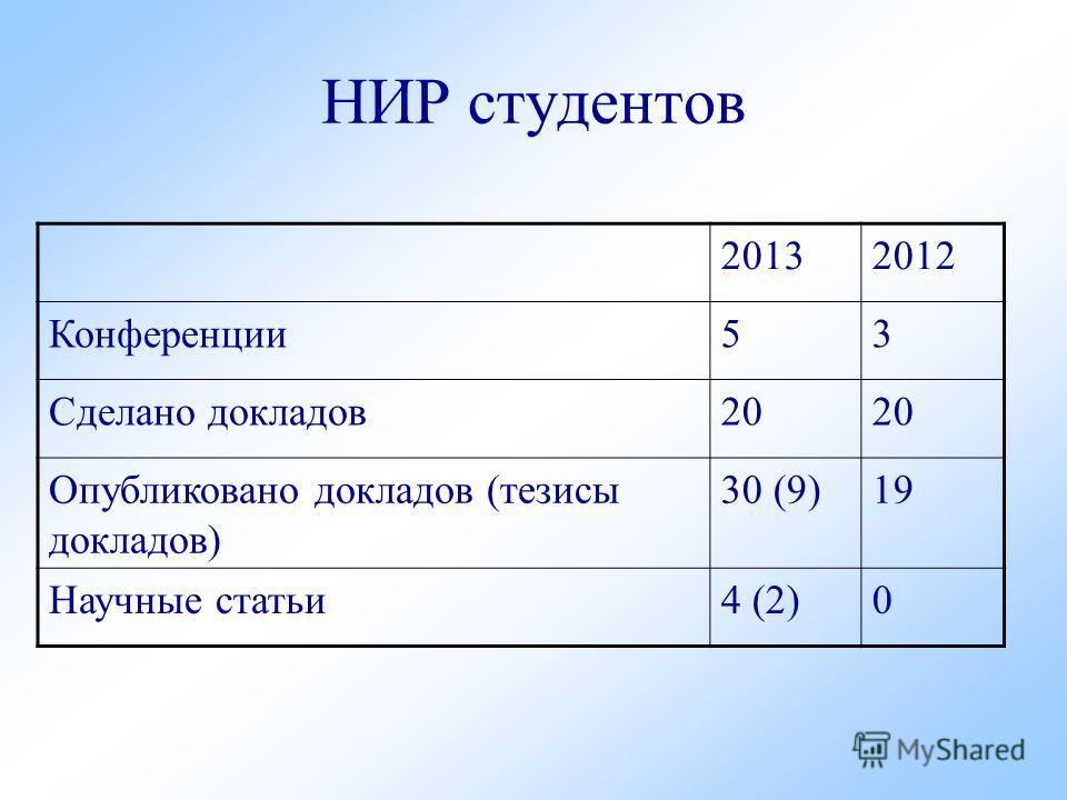 НИР студентов 20132012 Конференции 53 Сделано докладов 20 Опубликовано докладов (тезисы докладов) 30 (9)19 Научные статьи 4 (2)0