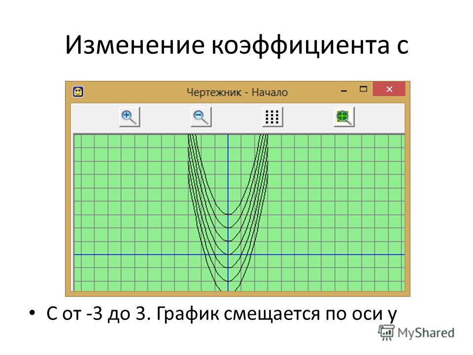 Изменение коэффициента c C от -3 до 3. График смещается по оси у