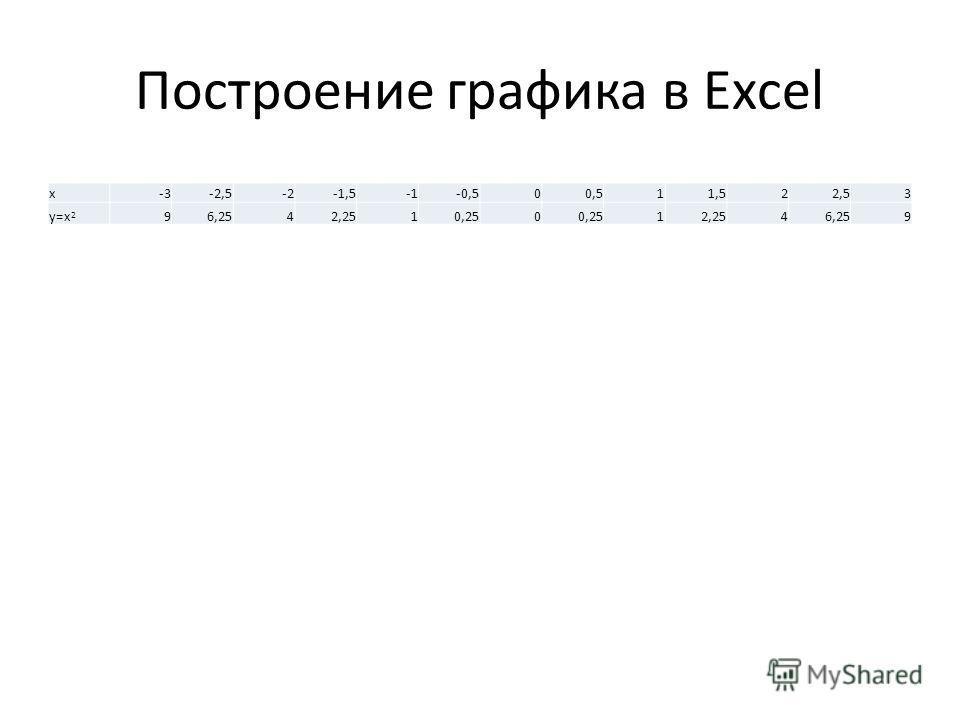 Построение графика в Excel x-3-2,5-2-1,5-0,500,511,522,53 y=x 2 96,2542,2510,250 12,2546,259