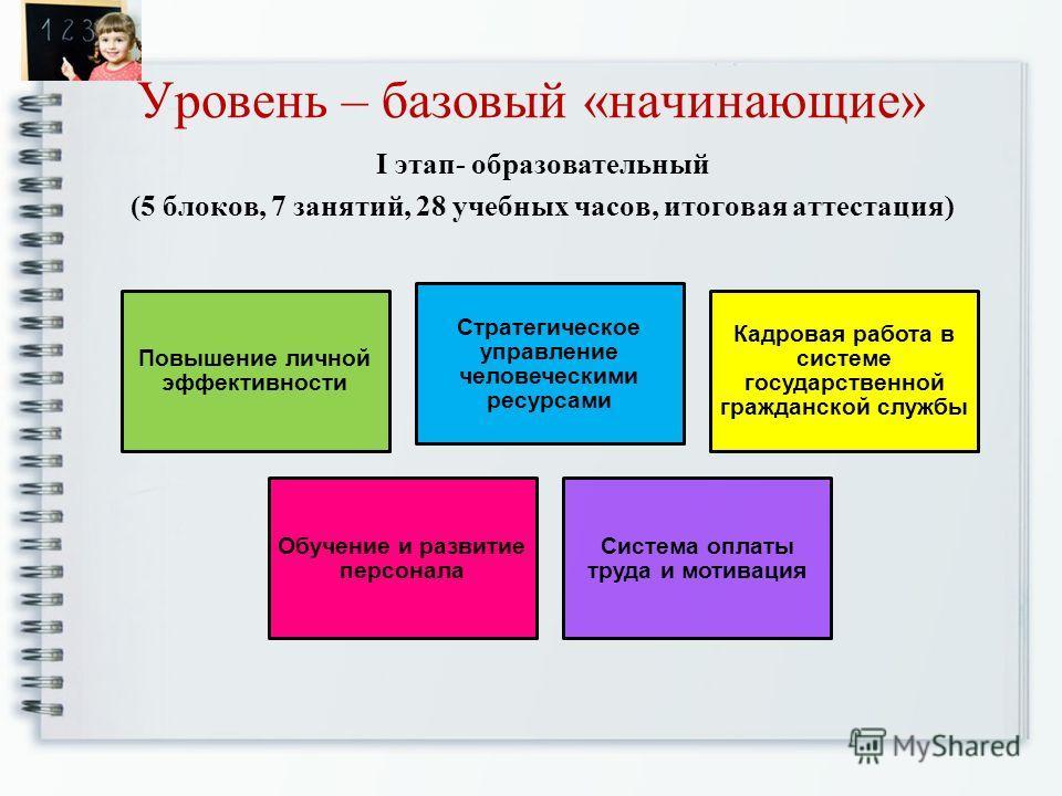 Уровень – базовый «начинающие» I этап- образовательный (5 блоков, 7 занятий, 28 учебных часов, итоговая аттестация) Повышение личной эффективности Стратегическое управление человеческими ресурсами Кадровая работа в системе государственной гражданской