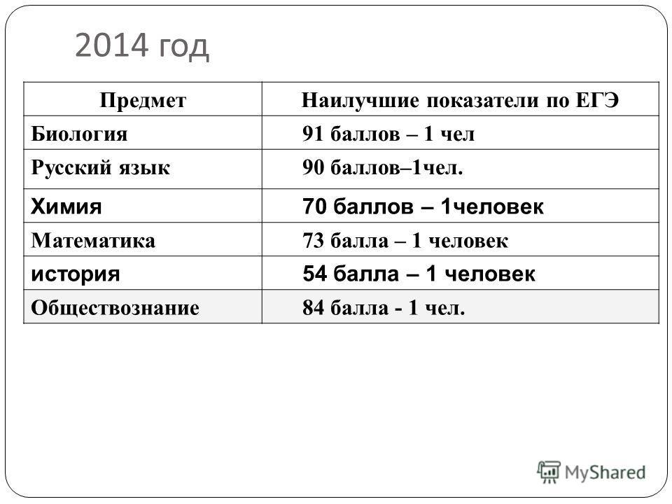 2014 год Предмет Наилучшие показатели по ЕГЭ Биология 91 баллов – 1 чел Русский язык 90 баллов–1 чел. Химия 70 баллов – 1 человек Математика 73 балла – 1 человек история 54 балла – 1 человек Обществознание 84 балла - 1 чел.