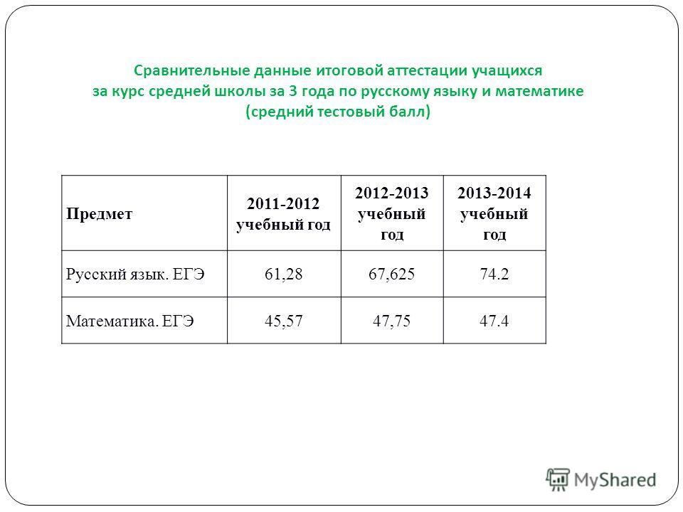 Сравнительные данные итоговой аттестации учащихся за курс средней школы за 3 года по русскому языку и математике ( средний тестовый балл ) Предмет 2011-2012 учебный год 2012-2013 учебный год 2013-2014 учебный год Русский язык. ЕГЭ61,2867,62574.2 Мате