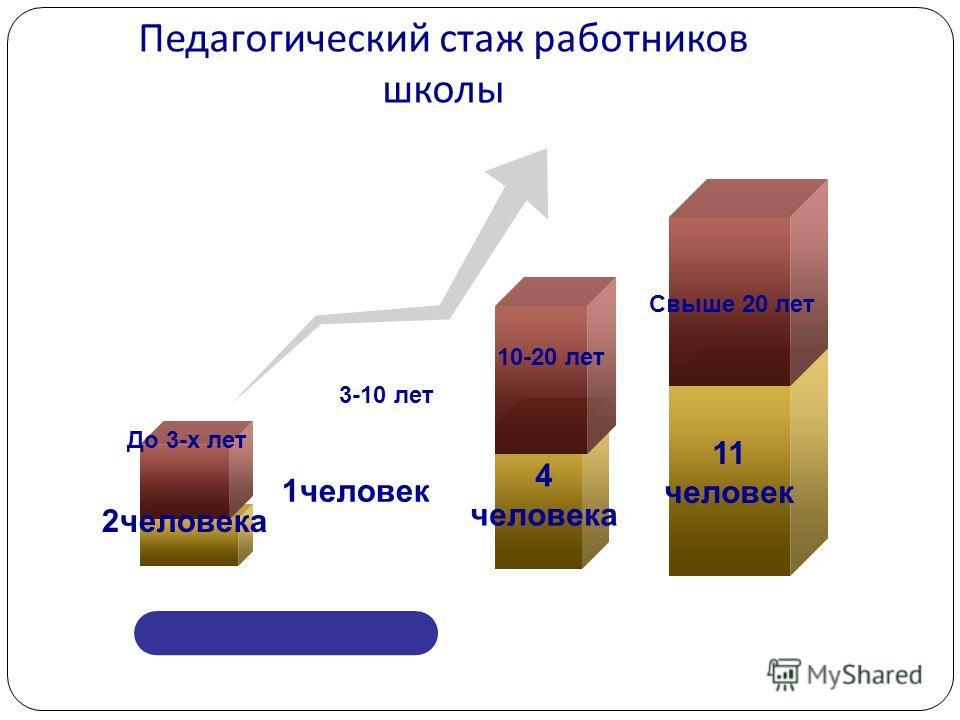 Педагогический стаж работников школы До 3-х лет 3-10 лет 10-20 лет Свыше 20 лет 2 человека 1 человек 4 человека 11 человек