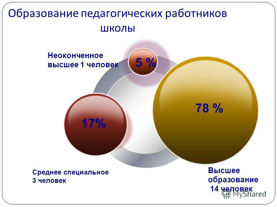 Образование педагогических работников школы Неоконченное высшее 1 человек Среднее специальное 3 человек Высшее образование 14 человек 5 % 17% 78 %