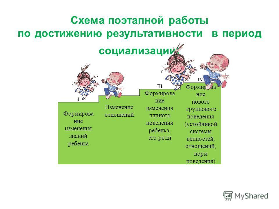 Схема поэтапной работы по достижению результативности в период социализации : IV III Формирование нового группового поведения (устойчивой системы ценностей, отношений, норм поведения) II Формирование изменения личного поведения ребенка, его роли I Из