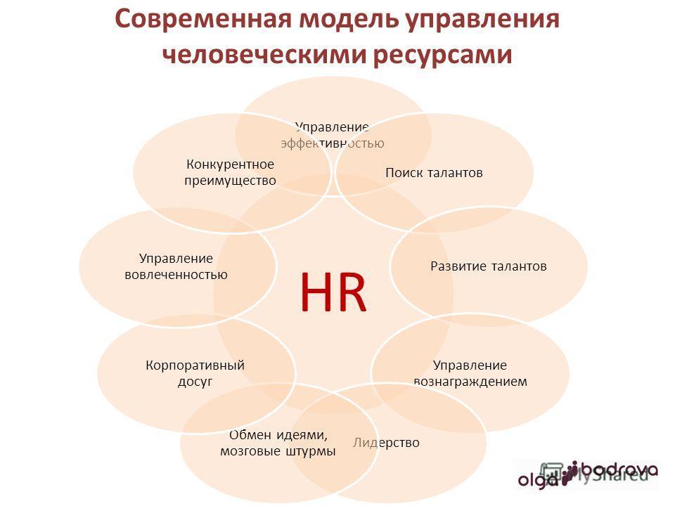 Современная модель управления человеческими ресурсами HR Управление эффективностью Поиск талантов Развитие талантов Управление вознаграждением Лидерство Обмен идеями, мозговые штурмы Корпоративный досуг Управление вовлеченностью Конкурентное преимуще