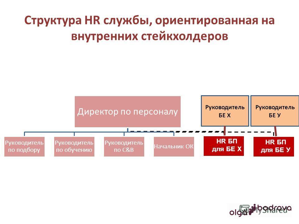 Структура HR службы, ориентированная на внутренних стейкхолдеров Директор по персоналу Руководитель по подбору Руководитель по обучению Руководитель по C&B Начальник ОК HR БП для БЕ Х HR БП для БЕ У Руководитель БЕ Х Руководитель БЕ У
